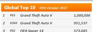 ps3 GTA V sales