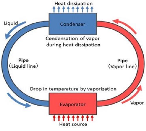fujitsu-loop-heat-pipe