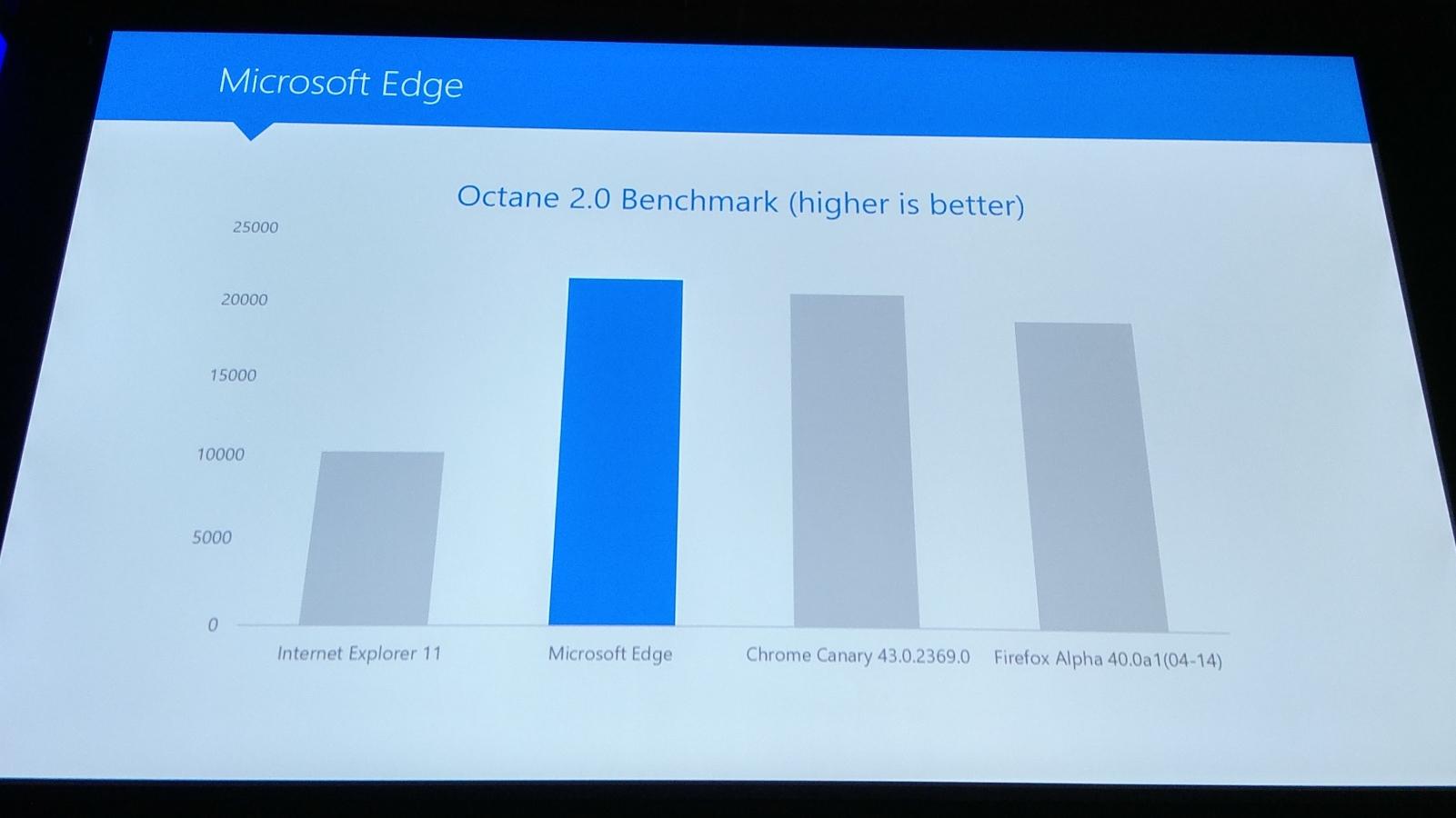 Microsoft BuildTour Johannesburg 2015 Edge benchmarks