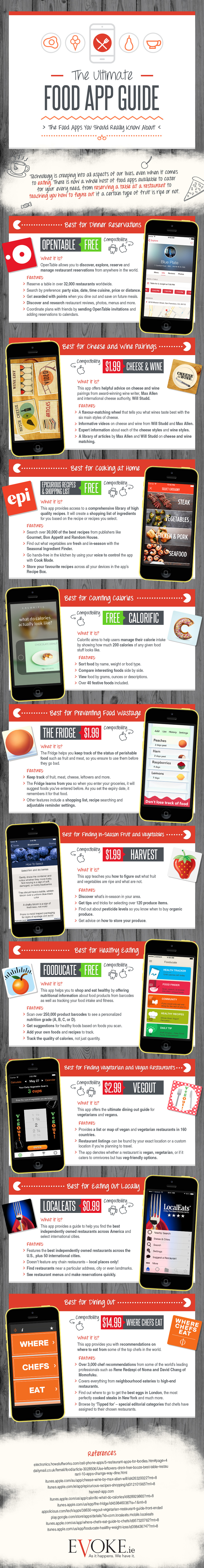 Food App Guide Infographic