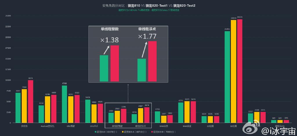 Samsung-Galaxy-S7-Qualcomm-Snapdragon-820-Performance-Benchmark-Leak sammobile