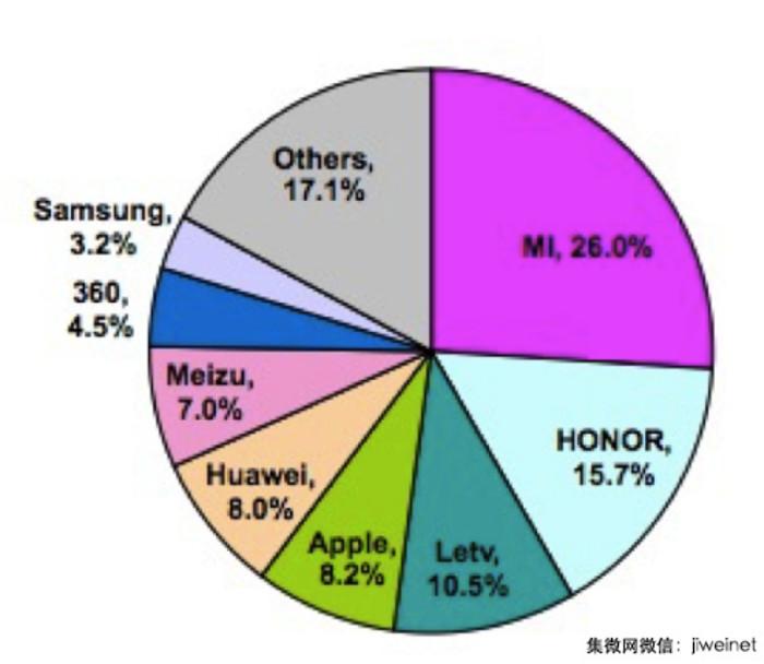 xiaomi pie chart april 2016