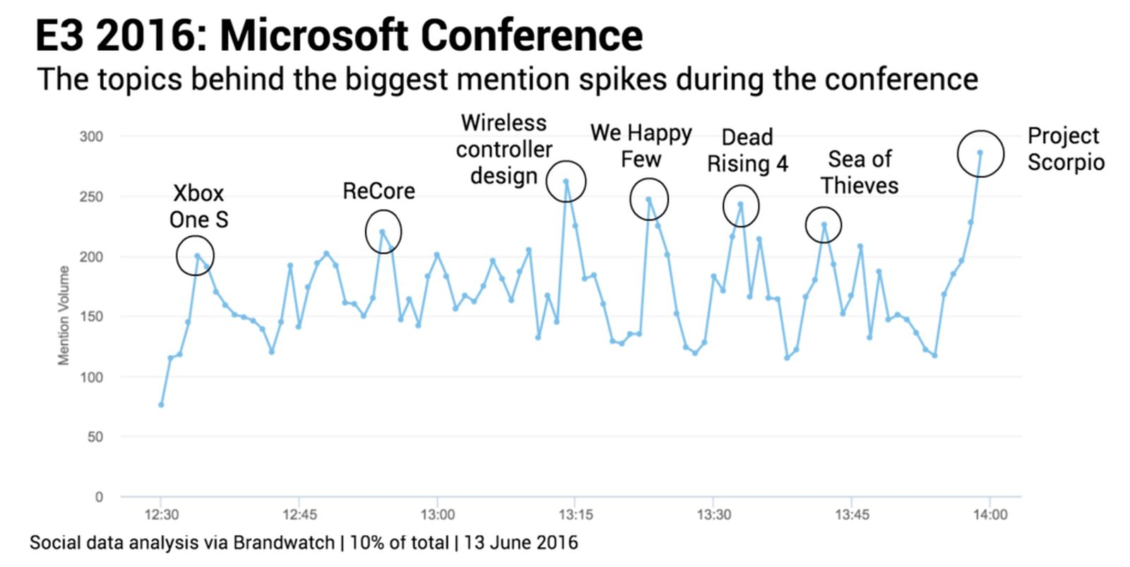 e3 2016 Most-mentioned-moments-Microsoft brandwatch