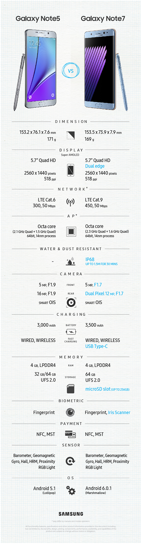 Samsung Galaxy Note 7 vs Samsung Galaxy Note 5
