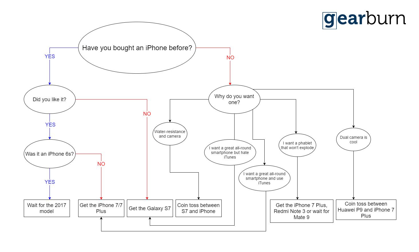 iphone 7 flow chart