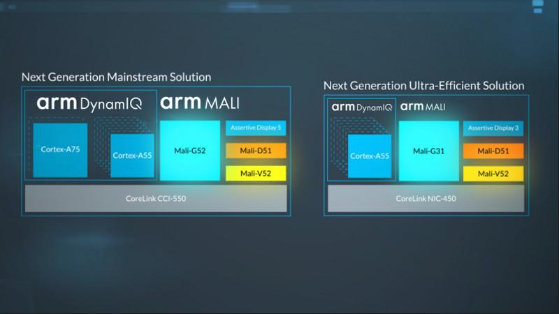 ARM,smartphones