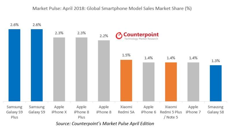 counterpoint market pulse sales s9 april 2018