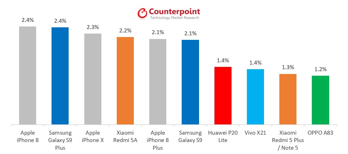 counterpoint market pulse sales iphone 8 may 2018