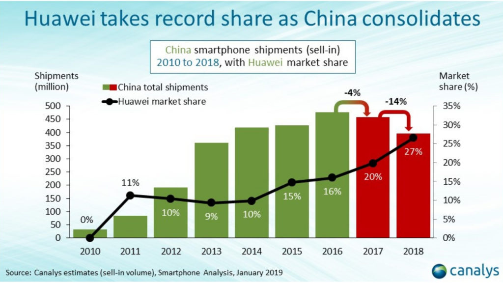 Huawei market share rise in China