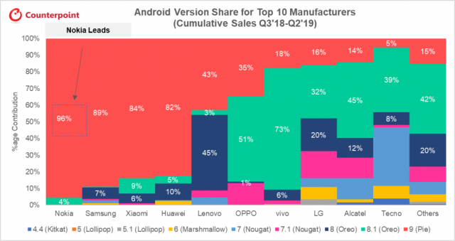 android version share 2018 2019 counterpoint