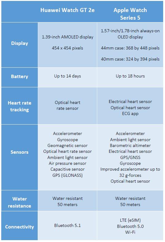 smartwatch comparison table