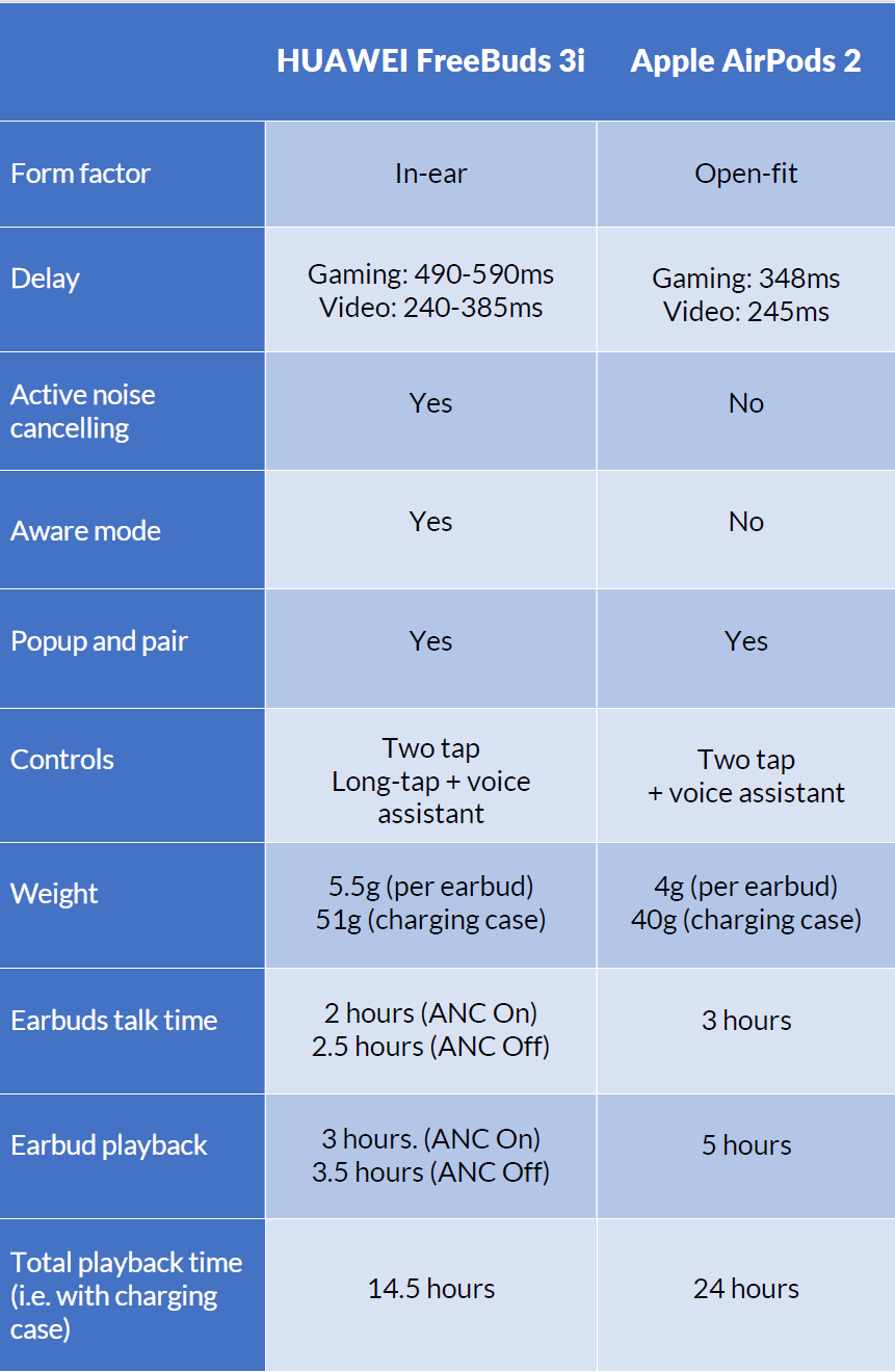 freebuds 3i comparison table