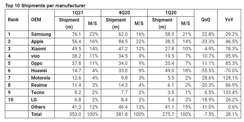 omdia huawei smartphone shipments q1 2021