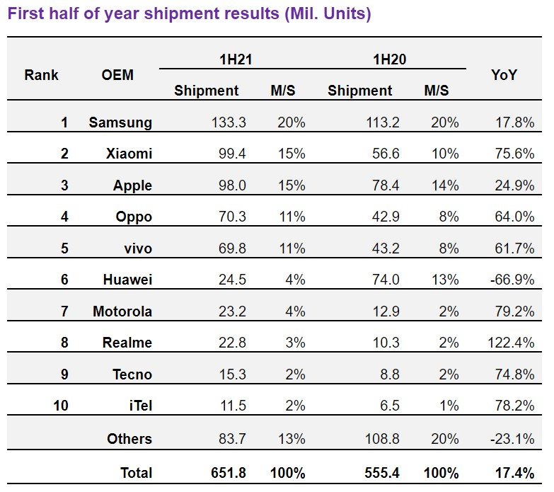 omdia smartphone makers h1 2021 results