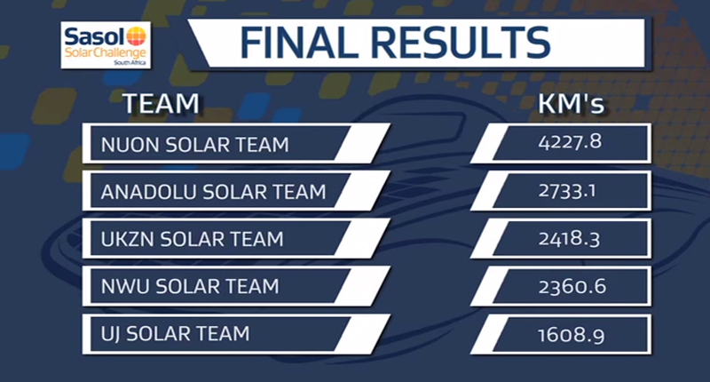 Sasol-Solar-results