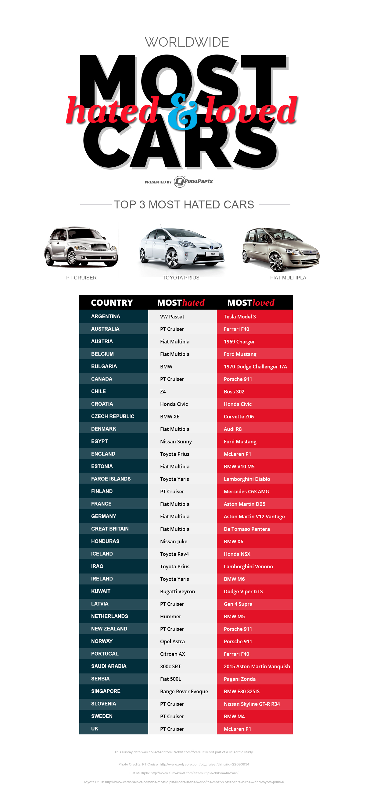 Worldwide-Most-Hated-and-Loved-Cars