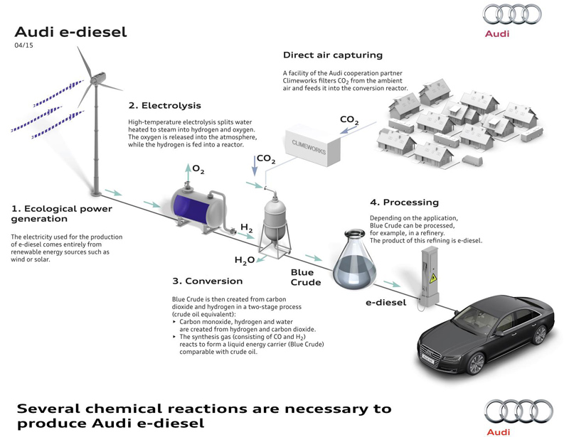 audi-e-diesel-graphic