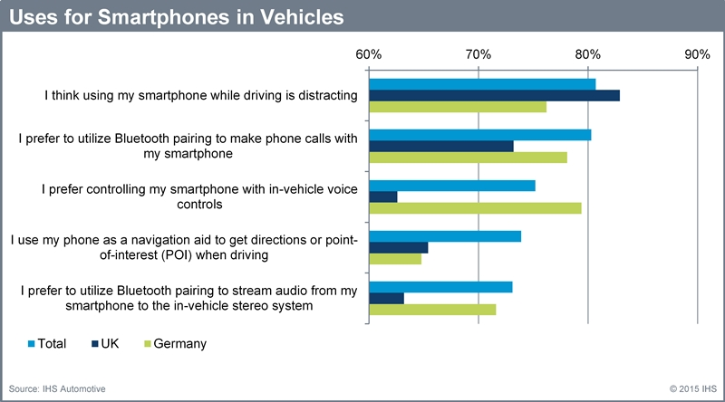 Uses for smartphones in car