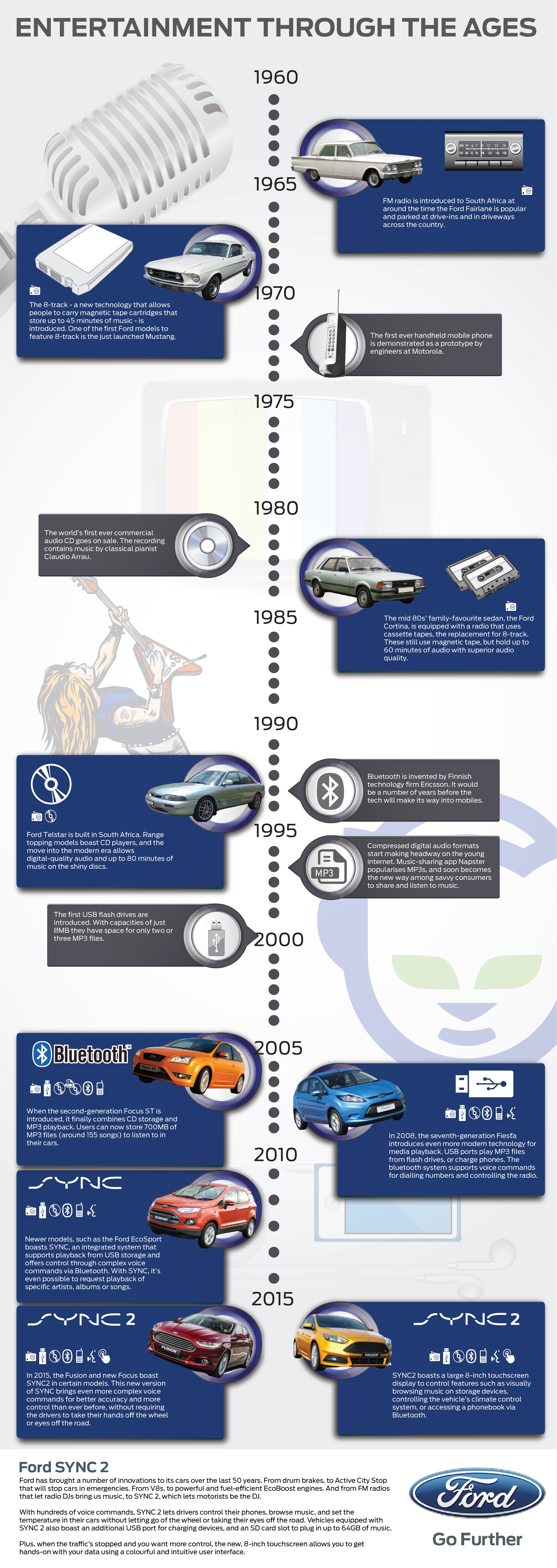 History of in-car entertainment infographic_Ford SYNC2