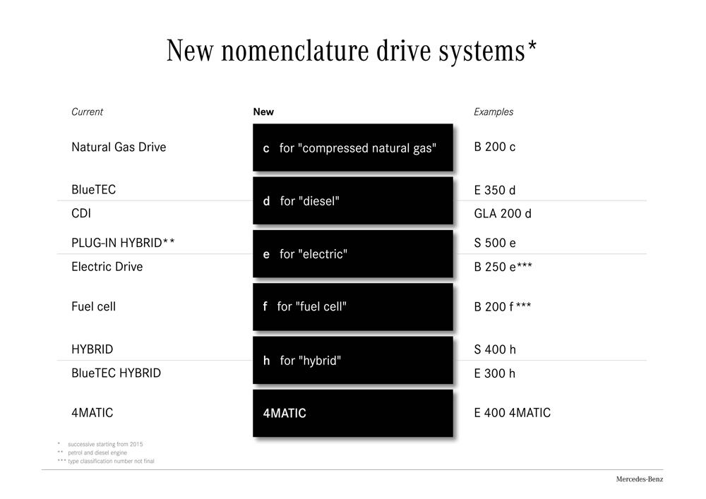 merc-nomenclature-2