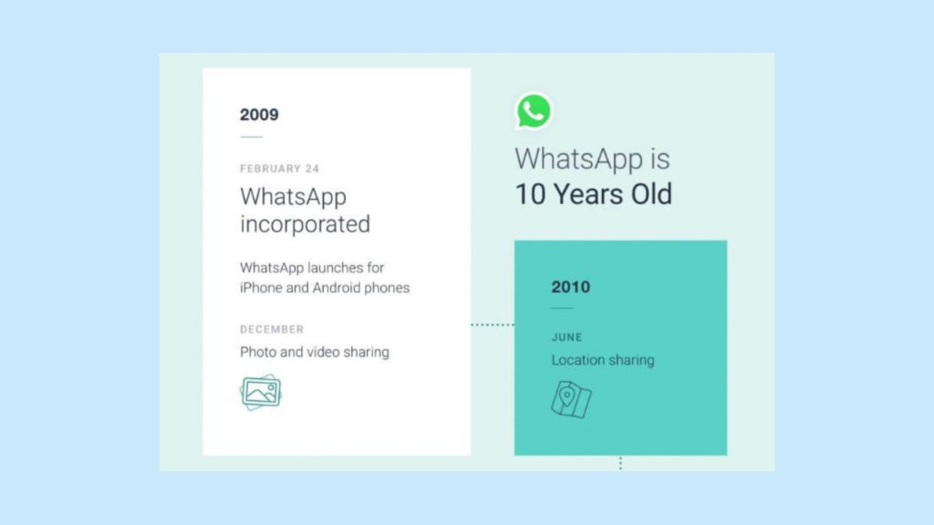 Do you feel old? WhatsApp celebrates its 10th birthday