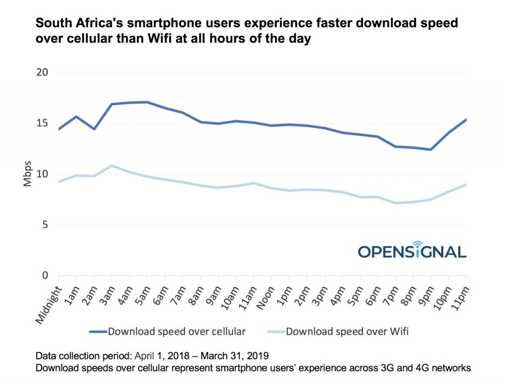 opensignal wifi cellular speeds south africa