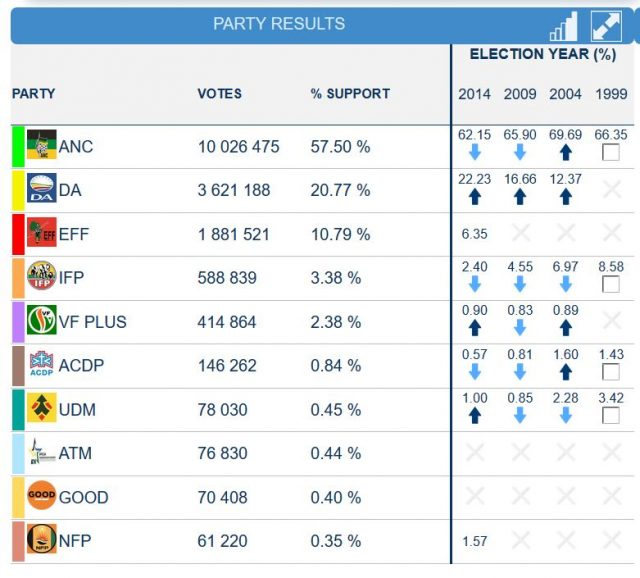 2019 South Africa election results national