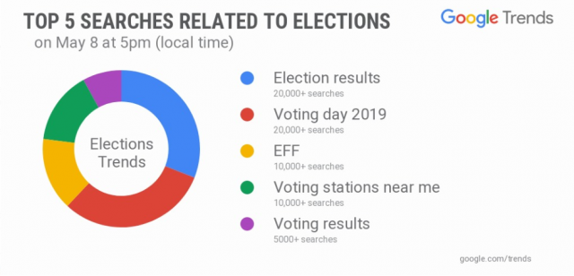 south africa election searches 2019 may 8 3
