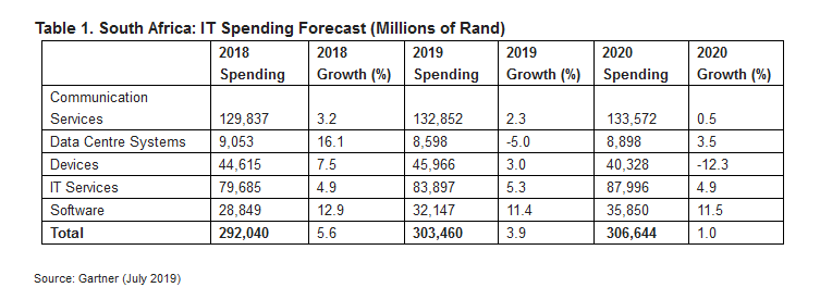 gartner south africa technology spend 2019
