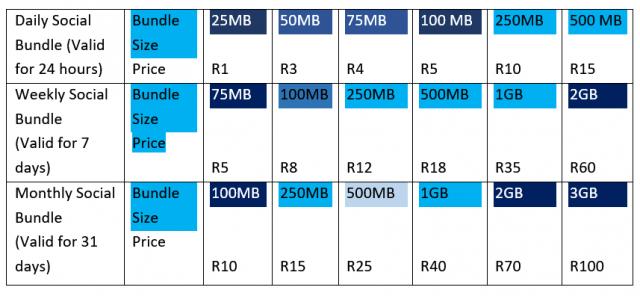 telkom social bundles prices