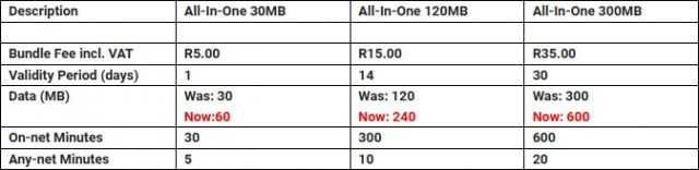 cell c all in one data bundles