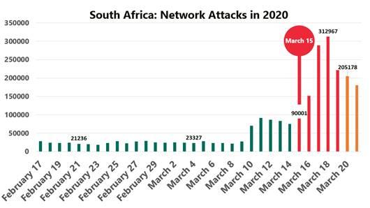 kaspersky attacks sa 2020
