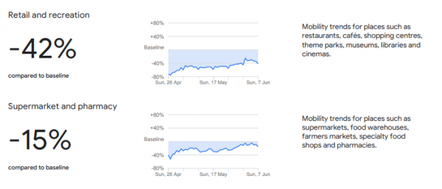 google mobility report retail supermarket
