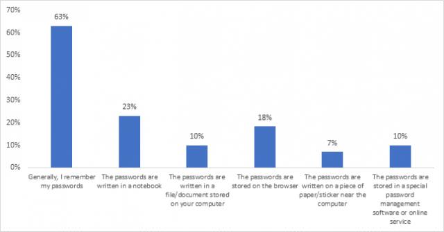 kaspersky survey results