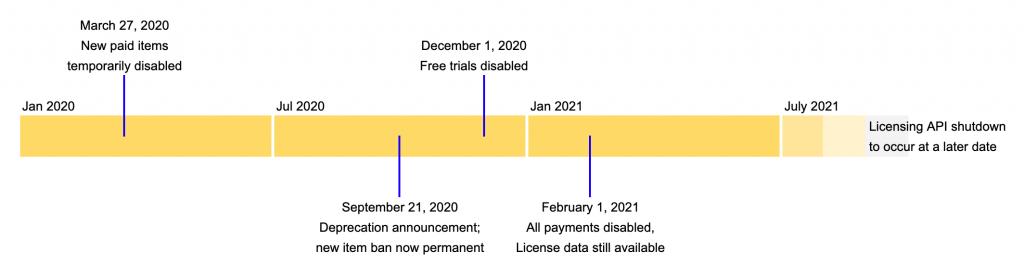google chrome extensions timeline