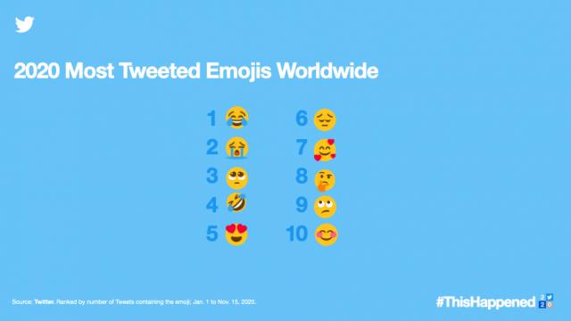 most tweeted emojis 2020