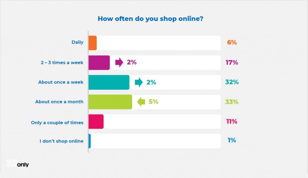 how often shop online