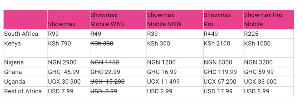 showmax mobile price countries