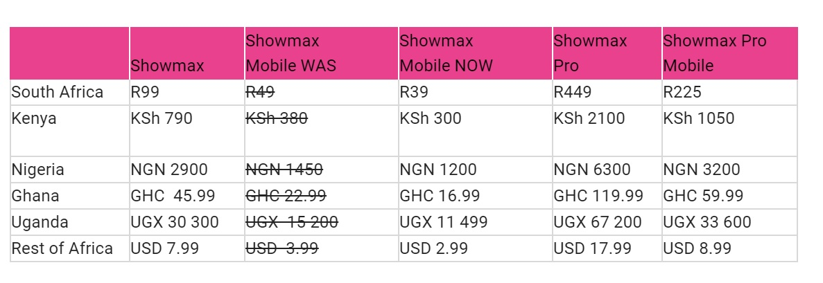 Showmax reduces price for mobile streaming plan