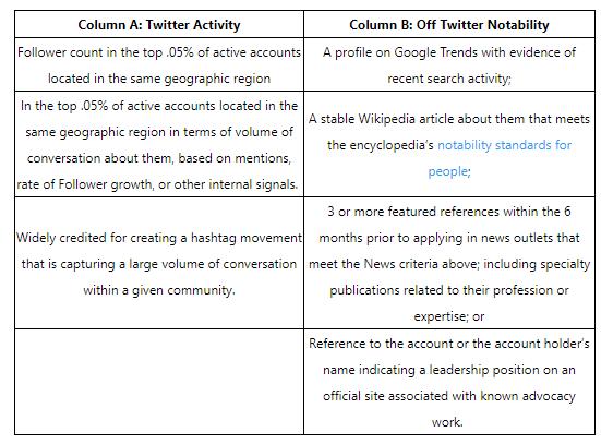 twitter notable criteria