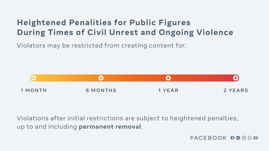 Facebook public figure policy ban penalties