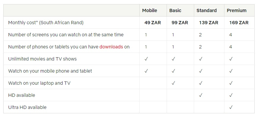 netflix plan pricing mobile south africa
