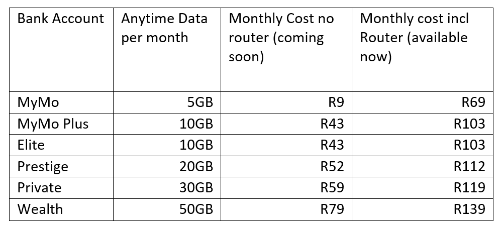 standard bank mobile packages