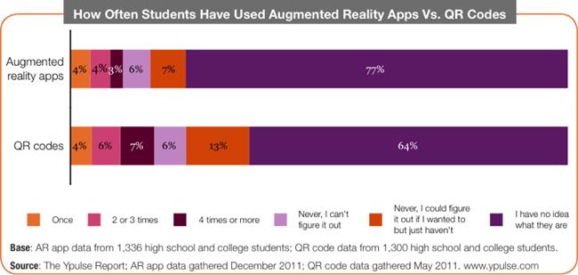 AR App Usage